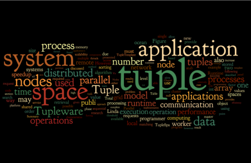 Thesis Wordle